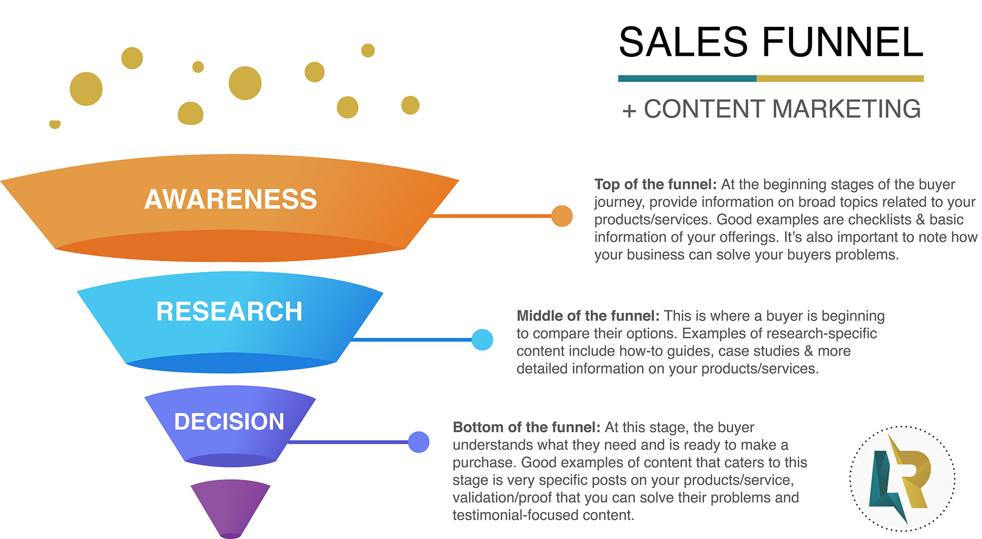 sales funnel with content marketing